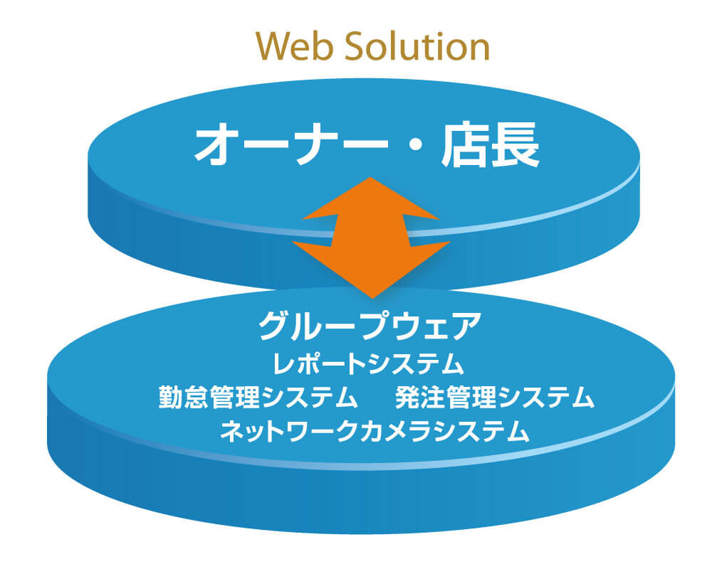 ウェブソリューション